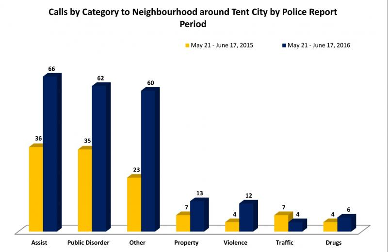 VicPD-Calls-by-catetgory---Tent-City-Area---July-7-2016---Final-3