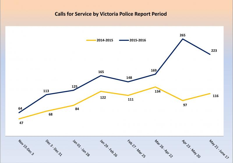 VicPD-Calls-for-Service-Report---Tent-City-Area---July-7-2016---Final-2